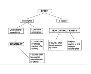 law of contracts acceptance, clat legal reasoning